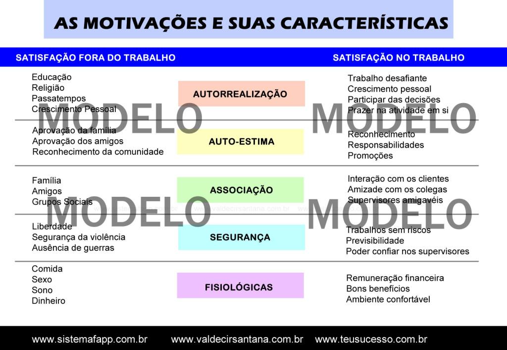 Motivograma caracteristicas